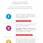 [UNSA] #retraite, l'Union Régionale UNSA s'adresse aux parlementaires de Bourgogne-Franche-Comté !