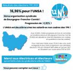 Élections des salariés TPE, l'UNSA consolide sa 3ème place en Bourgogne-Franche-Comté !